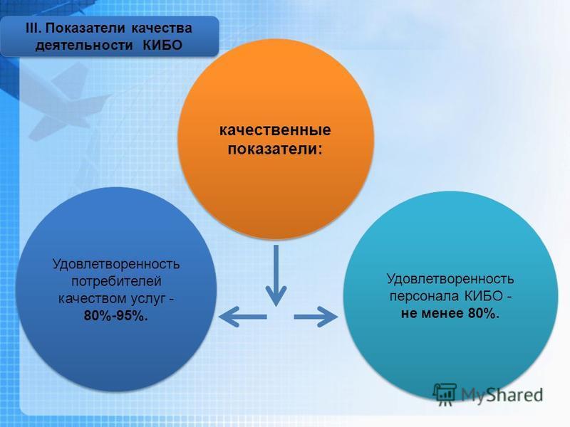 качественные показатели: Удовлетворенность потребителей качеством услуг - 80%-95%. Удовлетворенность персонала КИБО - не менее 80%. III. Показатели качества деятельности КИБО