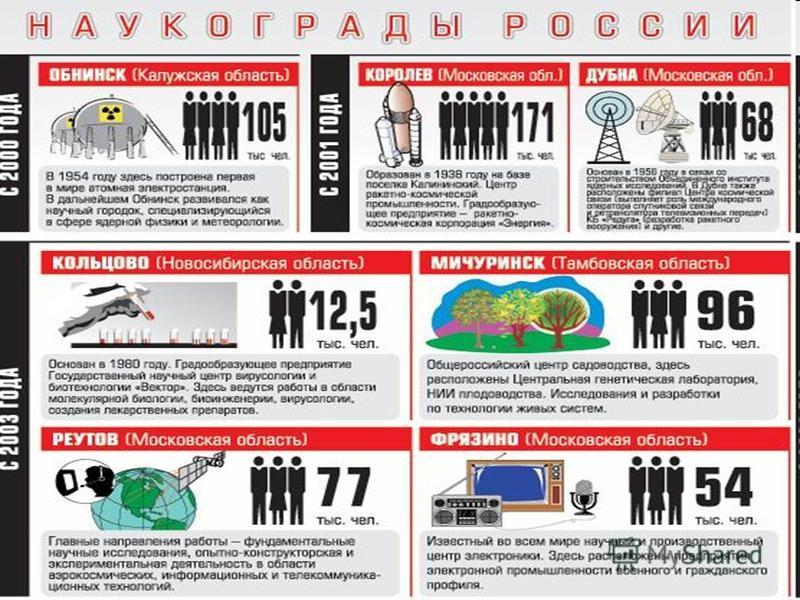 Первым российским наукоградом, в 2000 году, стал Обнинск, где велись и ведутся разработки в области мирного атома.