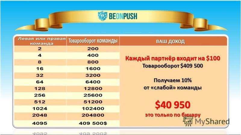 ВАШ ДОХОД Каждый партнёр входит на $100 Товарооборот $409 500 Получаем 10% от «слабой» команды $40 950 это только по бинару