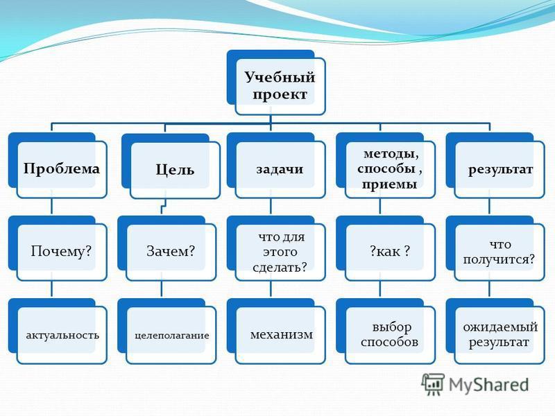 Учебный проект Проблема Почему? актуальность Цель Зачем? целеполагание задачи что для этого сделать? механизм методы, способы, приемы ?как ? выбор способов результат что получится? ожидаемый результат
