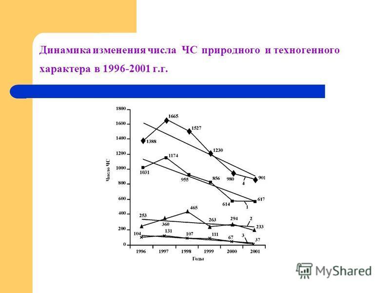 Динамика изменения числа ЧС природного и техногенного характера в 1996-2001 г.г.