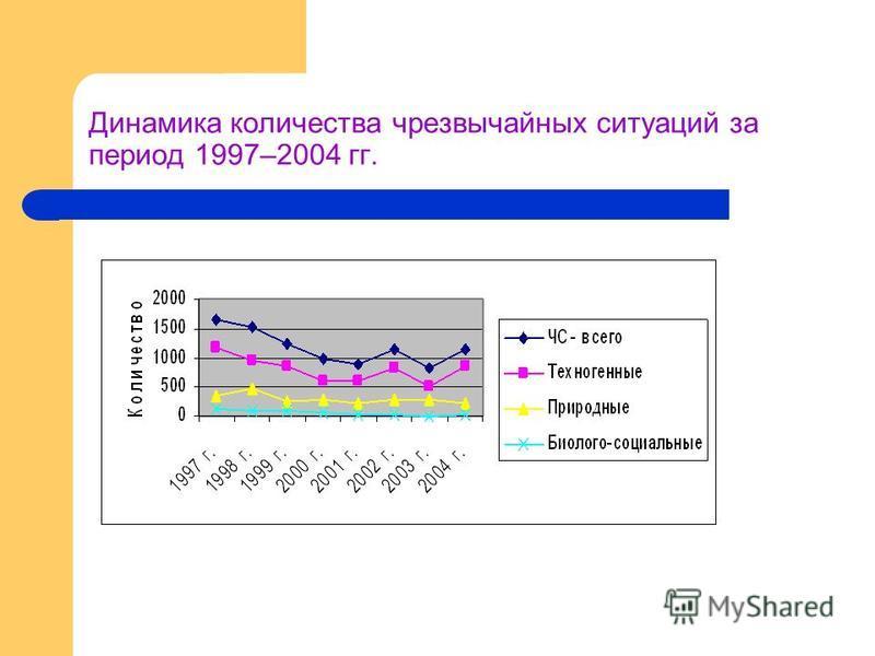 Динамика количества чрезвычайных ситуаций за период 1997–2004 гг.