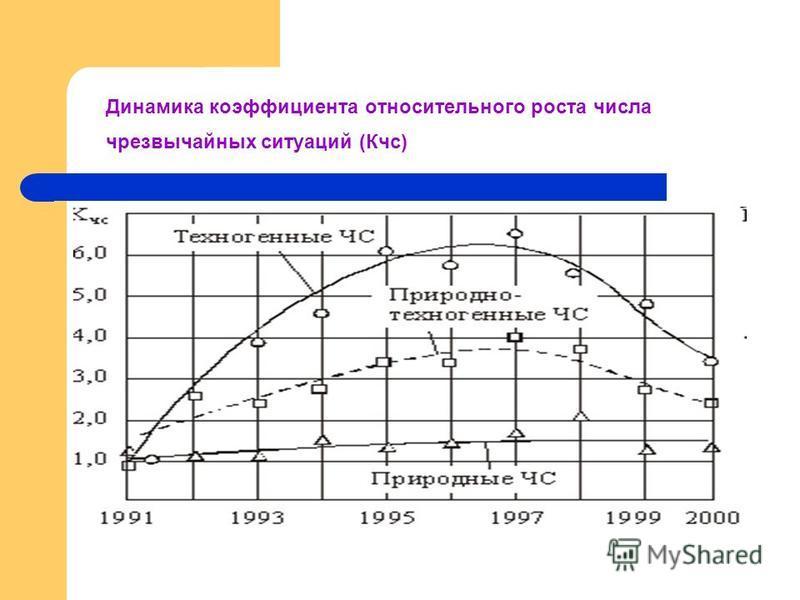 Динамика коэффициента относительного роста числа чрезвычайных ситуаций (Кчс)