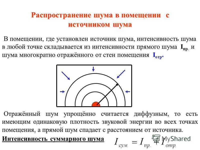 Распространение шума в открытом пространстве (продолжение) Если источник шума со звуковой мощностью Р а расположен на поверхности, то излучение шума происходит в полусферу S с радиусом r (м): S = 2πr 2 r Переходя от абсолютных величин к относительным