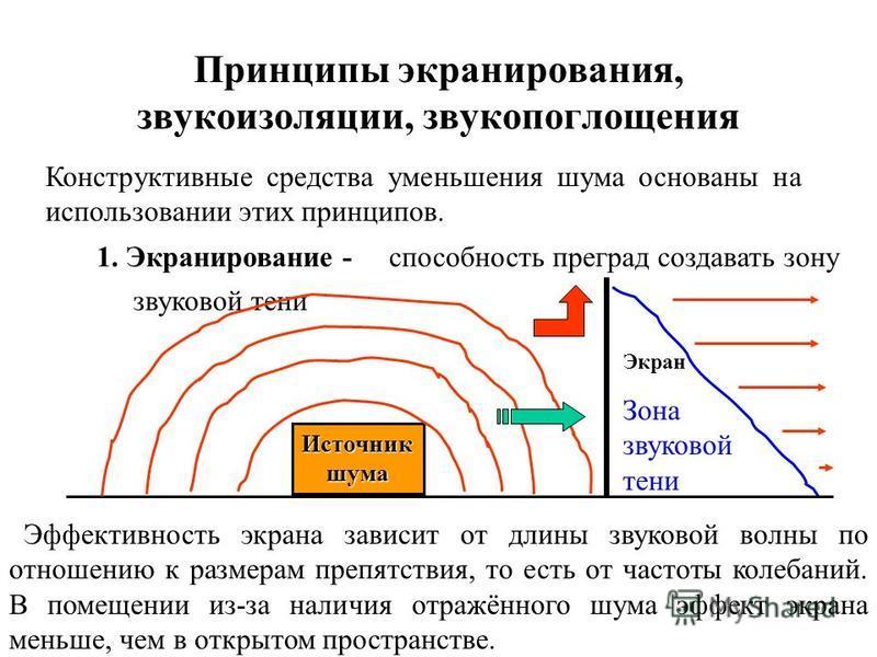 Уменьшение шума Классификация средств 1. Уменьшение шума в источнике возникновения Наиболее рациональное средство, но часто требует серьёзного конструктивного изменения машины. 2. Организационно- технические мероприятия Уменьшение времени воздействия