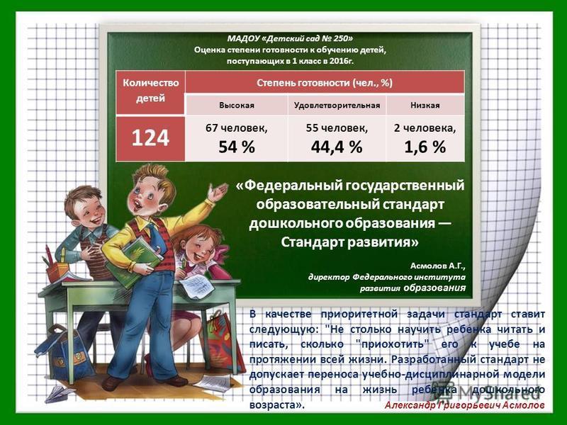 МАДОУ «Детский сад 250» Оценка степени готовности к обучению детей, поступающих в 1 класс в 2016 г. Количество детей Степень готовности (чел., %) Высокая УдовлетворительнаяНизкая 124 67 человек, 54 % 55 человек, 44,4 % 2 человека, 1,6 % В качестве пр