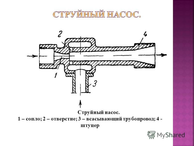 Рис. III-22. Водоструйный насос. 1 – сопло; 2 – отверстие; 3 – всасывающий трубопровод; 4 - штуцер III-22 III-23 Струйный насос. 1 – сопло; 2 – отверстие; 3 – всасывающий трубопровод; 4 - штуцер