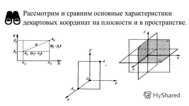 Рассмотрим и сравним основные характеристики декартовых координат на плоскости и в пространстве.