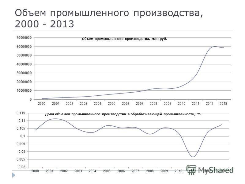 Объем промышленного производства, 2000 - 2013