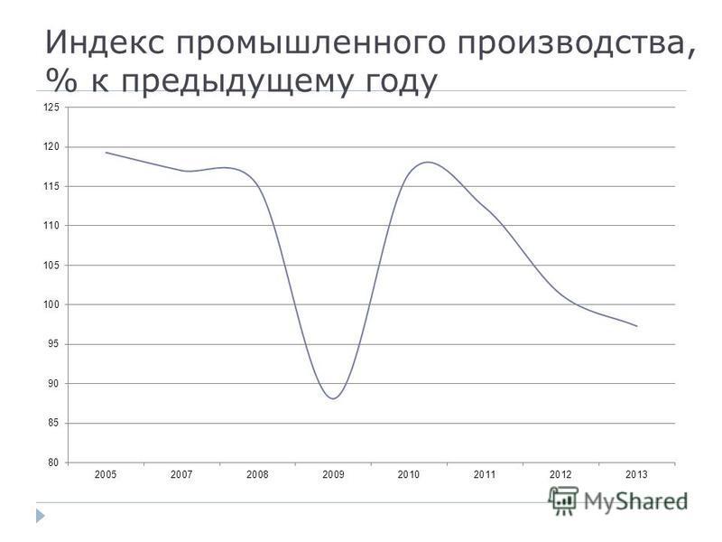 Индекс промышленного производства, % к предыдущему году