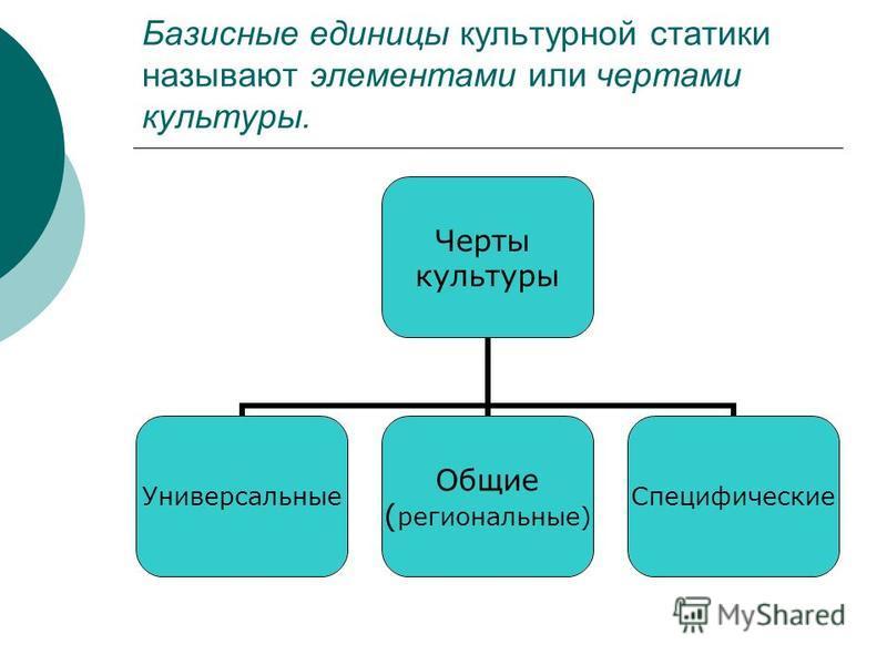 Базисные единицы культурной статики называют элементами или чертами культуры. Черты культуры Универсальные Общие (региональные) Специфические