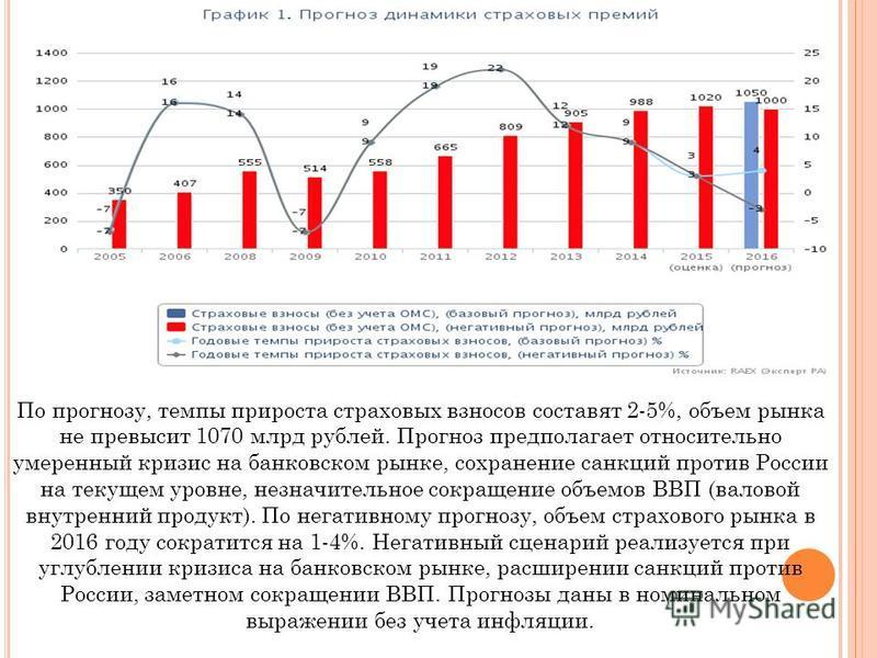 По прогнозу, темпы прироста страховых взносов составят 2-5%, объем рынка не превысит 1070 млрд рублей. Прогноз предполагает относительно умеренный кризис на банковском рынке, сохранение санкций против России на текущем уровне, незначительное сокращен