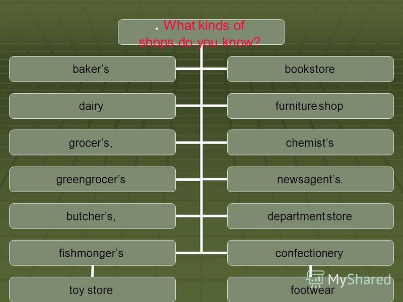 . What kinds of shops do you know? bakersbookstore dairyfurniture shop grocers,chemists greengrocersnewsagents, butchers,department store fishmongers toy store confectionery footwear