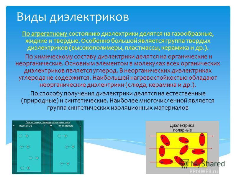 Виды диэлектриков По агрегатному состоянию диэлектрики делятся на газообразные, жидкие и твердые. Особенно большой является группа твердых диэлектриков (высокополимеры, пластмассы, керамика и др.). По химическому составу диэлектрики делятся на органи