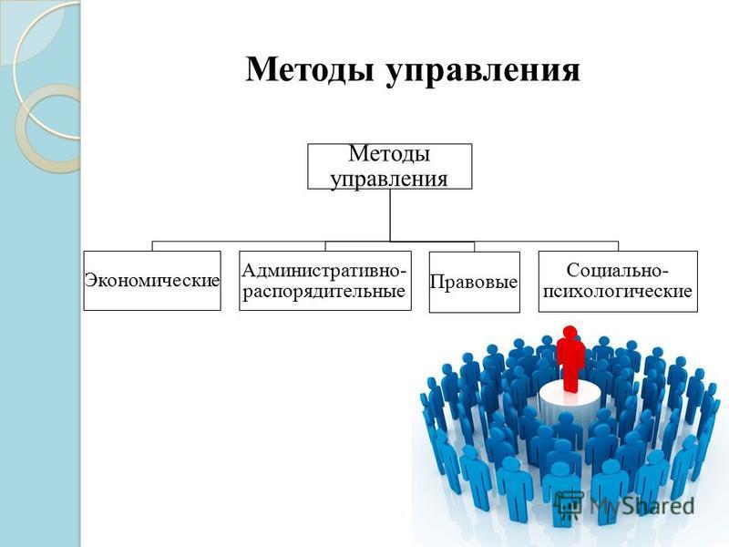 Методы управления Экономически е Административно- распорядительные Правовые Социально- психологические