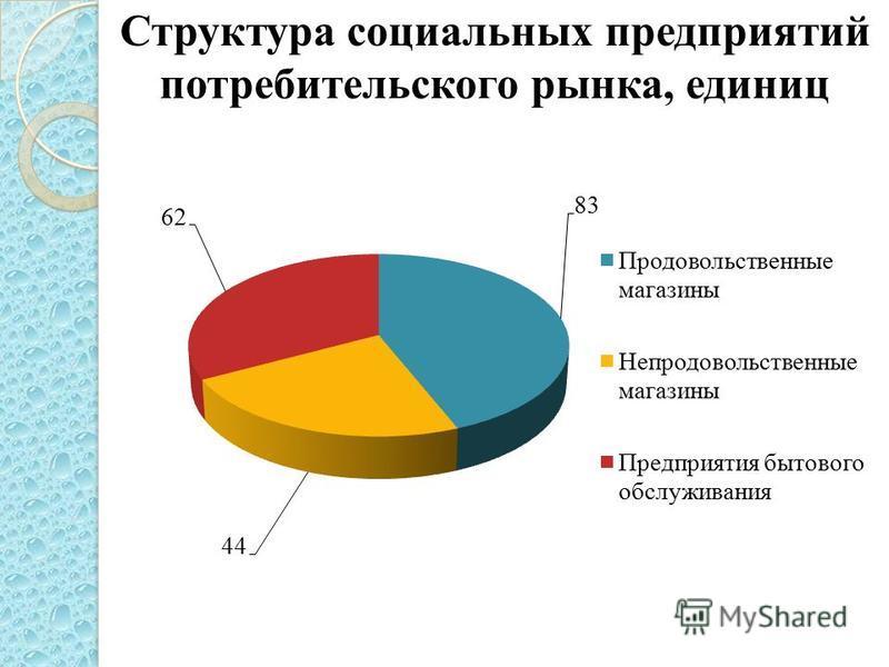Структура социальных предприятий потребительского рынка, единиц