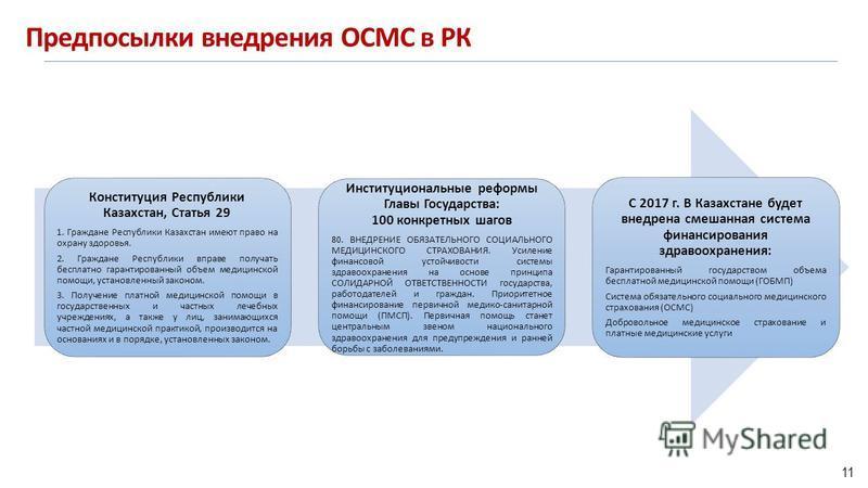 Предпосылки внедрения ОСМС в РК Конституция Республики Казахстан, Статья 29 1. Граждане Республики Казахстан имеют право на охрану здоровья. 2. Граждане Республики вправе получать бесплатно гарантированный объем медицинской помощи, установленный зако