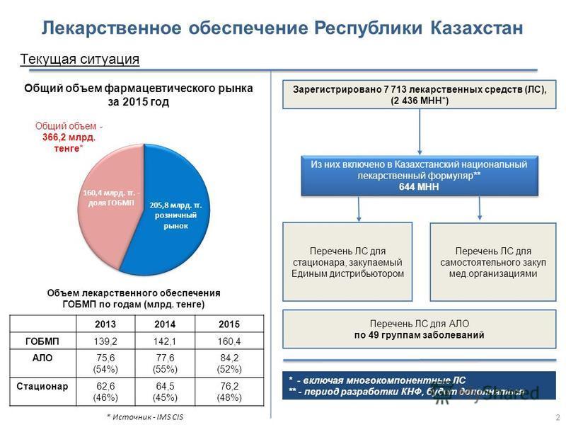 Лекарственное обеспечение Республики Казахстан Текущая ситуация * Источник - IMS CIS Общий объем - 366,2 млрд. тенге* Общий объем фармацевтического рынка за 2015 год 201320142015 ГОБМП139,2142,1160,4 АЛО75,6 (54%) 77,6 (55%) 84,2 (52%) Стационар 62,6