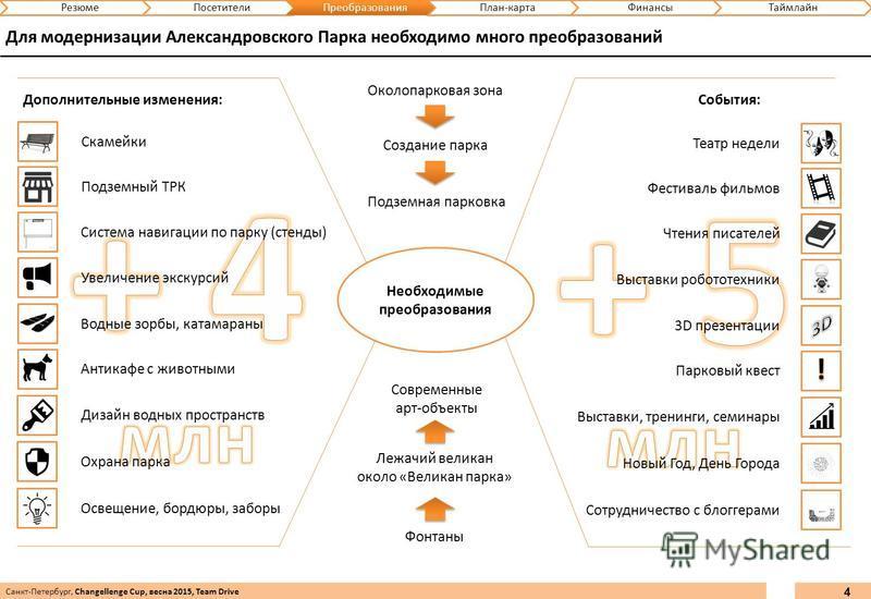 4 Для модернизации Александровского Парка необходимо много преобразований Санкт-Петербург, Changellenge Cup, весна 2015, Team Drive Необходимые преобразования Дополнительные изменения: Скамейки Подземный ТРК Система навигации по парку (стенды) Увелич