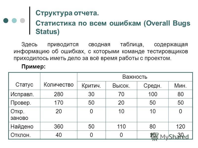 Здесь приводится сводная таблица, содержащая информацию об ошибках, с которыми команде тестировщиков приходилось иметь дело за всё время работы с проектом. Пример: Статус Количество Важность Критич.Высок.Средн.Мин. Исправл.280307010080 Провер.1705020