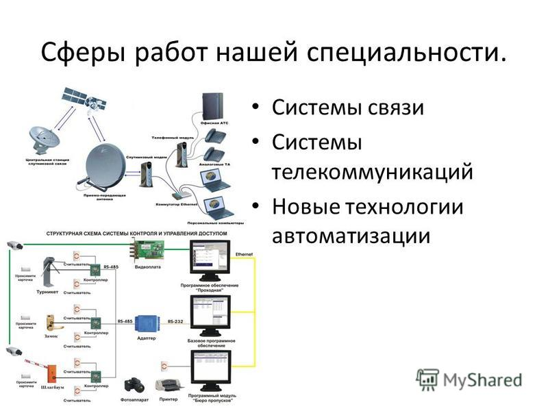 Сферы работ нашей специальности. Системы связи Системы телекоммуникаций Новые технологии автоматизации