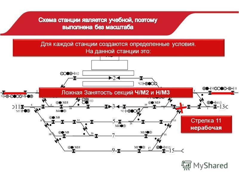 М4 М18М19 М6 М8 М10 М21 М13 М17 Ложная Занятость секций Ч/М2 и Н/М3 Стрелка 11 нерабочая Стрелка 11 нерабочая Для каждой станции создаются определенные условия. На данной станции это: Для каждой станции создаются определенные условия. На данной станц