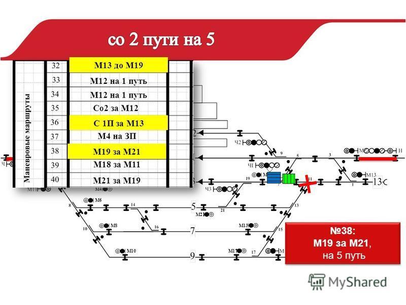 М4 М18М19 М6 М8 М10 М21 М13 М17 38: М19 за М21, на 5 путь 38: М19 за М21, на 5 путь М12 на 1 путь М4 на ЗП М18 за М11 М21 за М19 Со 2 за М12 М13 до М19 С 1П за М13 М19 за М21