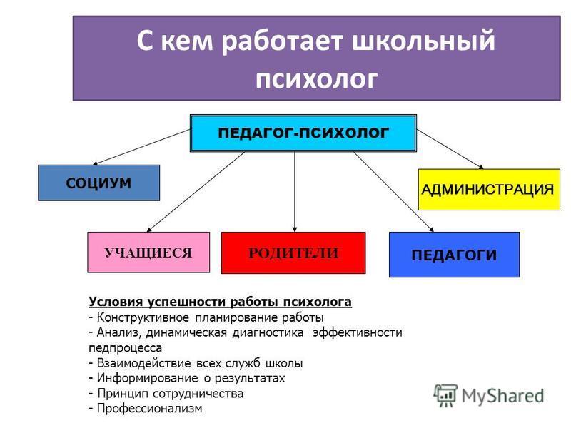С кем работает школьный психолог ПЕДАГОГ-ПСИХОЛОГ СОЦИУМ УЧАЩИЕСЯ РОДИТЕЛИ ПЕДАГОГИ АДМИНИСТРАЦИЯ Условия успешности работы психолога - Конструктивное планирование работы - Анализ, динамическая диагностика эффективности пед процесса - Взаимодействие