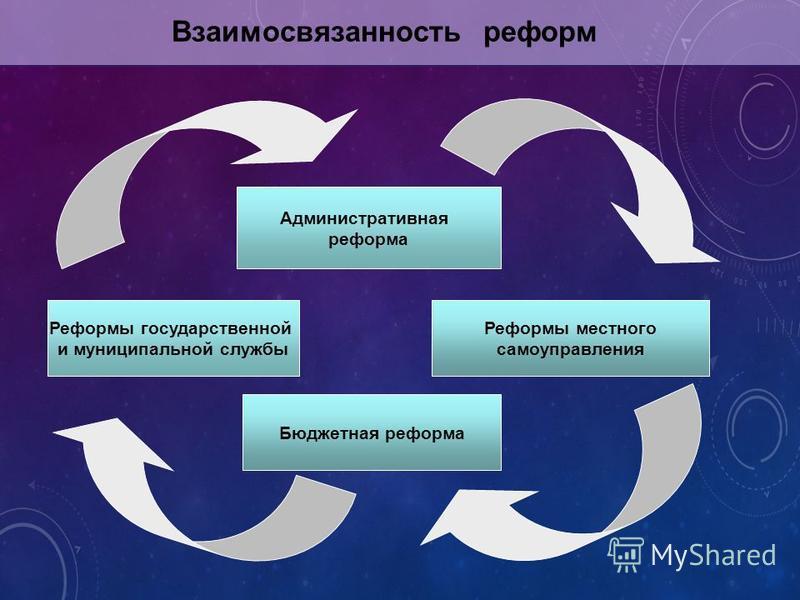 Реформы государственной и муниципальной службы Административная реформа Реформы местного самоуправления Бюджетная реформа Взаимосвязанность реформ