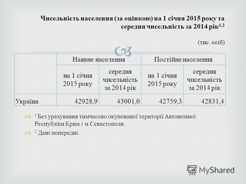 Чисельність населення ( за оцінкою ) на 1 січня 2015 року та середня чисельність за 2014 рік 1,2 ( тис. осіб ) 1 Без урахування тимчасово окупованої території Автономної Республіки Крим і м. Севастополя. 2 Дані попередні. Наявне населенняПостійне нас