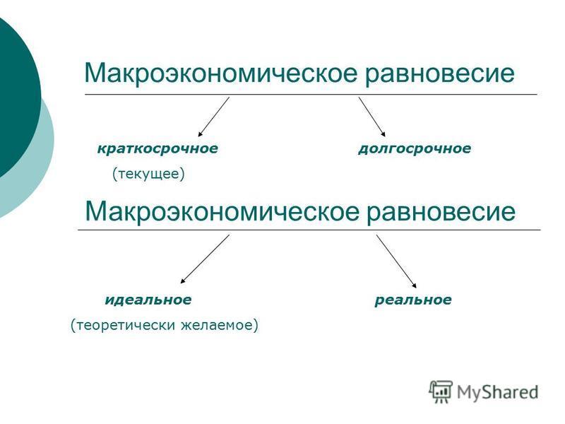 Макроэкономическое равновесие краткосрочное долгосрочное (текущее) Макроэкономическое равновесие идеальное реальное (теоретически желаемое)