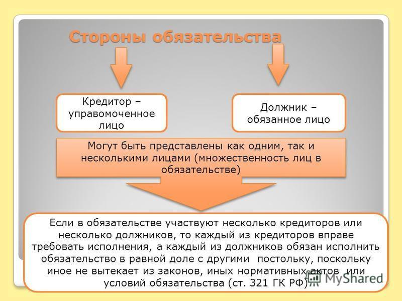 Стороны обязательства Если в обязательстве участвуют несколько кредиторов или несколько должников, то каждый из кредиторов вправе требовать исполнения, а каждый из должников обязан исполнить обязательство в равной доле с другими постольку, поскольку
