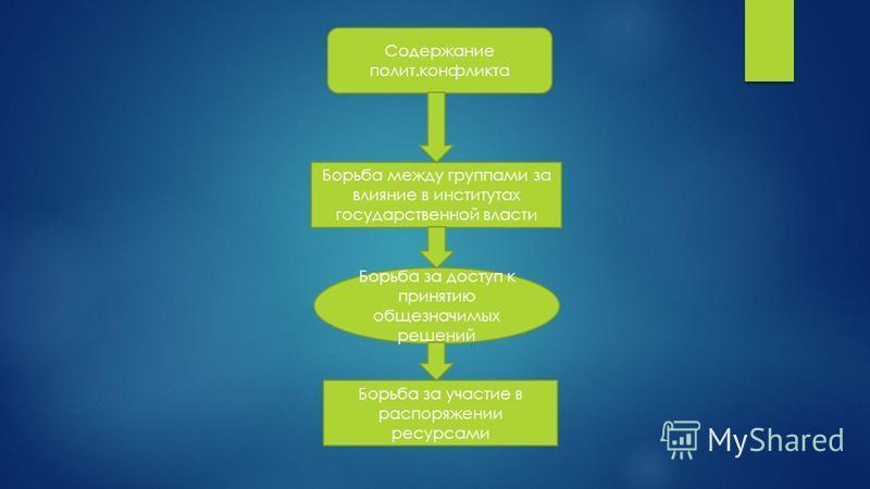 Содержание полит.конфликта Борьба между группами за влияние в институтах государственной власти Борьба за доступ к принятию общезначимых решений Борьба за участие в распоряжении ресурсами