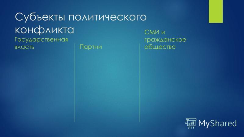 Субъекты политического конфликта Государственная власть Партии СМИ и гражданское общество