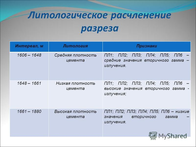 Литологическое расчленение разреза Интервал, м ЛитологияПризнаки 1606 – 1648Средняя плотность цемента ПЛ1; ПЛ2; ПЛ3; ПЛ4; ПЛ5; ПЛ6 – средние значения вторичного гамма – излучения. 1648 – 1661Низкая плотность цемента ПЛ1; ПЛ2; ПЛ3; ПЛ4; ПЛ5; ПЛ6 – выс