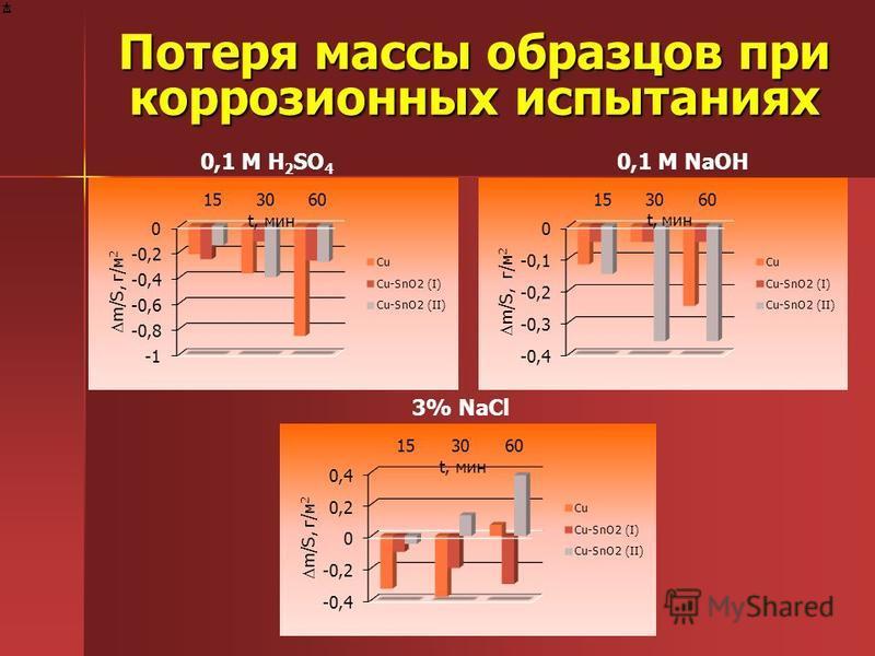 Потеря массы образцов при коррозионных испытаниях 0,1 М H 2 SO 4 0,1 M NaOH 3% NaCl t, мин