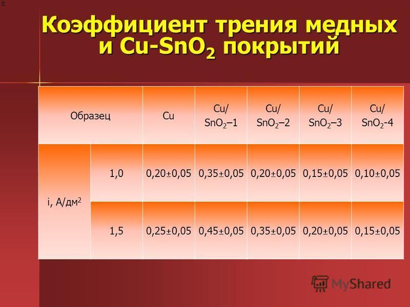 Коэффициент трения медных и Cu-SnO 2 покрытий ОбразецCu Cu/ SnO 2 –1 Cu/ SnO 2 –2 Cu/ SnO 2 –3 Cu/ SnO 2 -4 i, A/дм 2 1,00,20 0,050,35 0,050,20 0,050,15 0,050,10 0,05 1,50,25 0,050,45 0,050,35 0,050,20 0,050,15 0,05