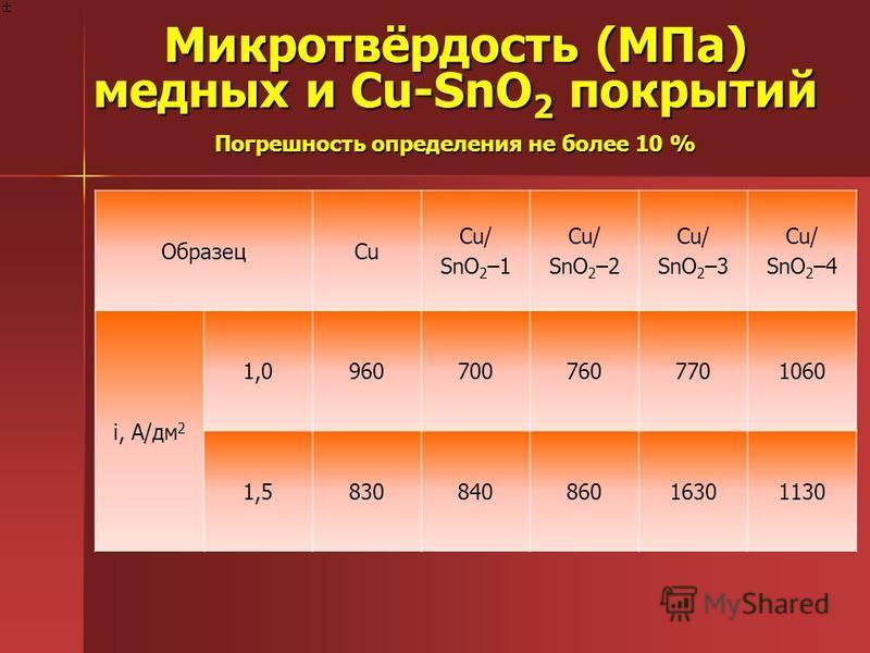 Микротвёрдость (МПа) медных и Cu-SnO 2 покрытий Погрешность определения не более 10 % ОбразецCu Cu/ SnO 2 –1 Cu/ SnO 2 –2 Cu/ SnO 2 –3 Cu/ SnO 2 –4 i, A/дм 2 1,09607007607701060 1,583084086016301130