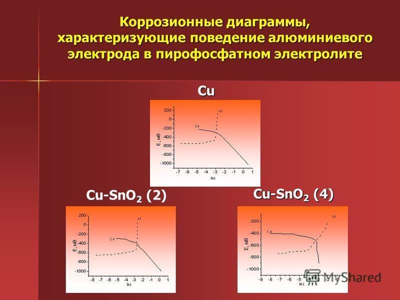 Коррозионные диаграммы, характеризующие поведение алюминиевого электрода в пирофосфатном электролите Cu Cu-SnO 2 (4) Cu-SnO 2 (2)