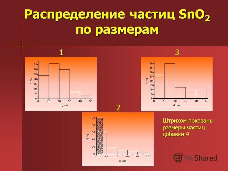 Распределение частиц SnO 2 по размерам 1 2 3 Штрихом показаны размеры частиц добавки 4
