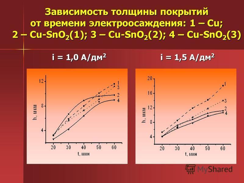 Зависимость толщины покрытий от времени электроосаждения: 1 – Cu; 2 – Cu-SnO 2 (1); 3 – Cu-SnO 2 (2); 4 – Cu-SnO 2 (3) i = 1,0 А/дм 2 i = 1,5 А/дм 2