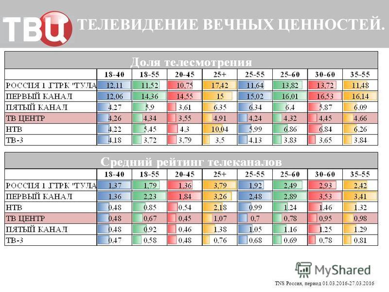 ТЕЛЕВИДЕНИЕ ВЕЧНЫХ ЦЕННОСТЕЙ. TNS Россия, период 01.03.2016-27.03.2016