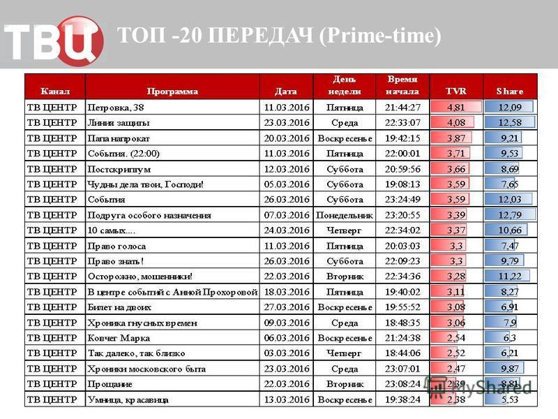 ТОП -20 ПЕРЕДАЧ (Prime-time)
