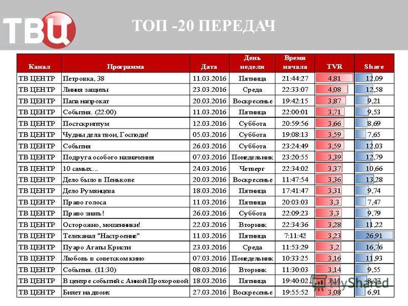 ТОП -20 ПЕРЕДАЧ