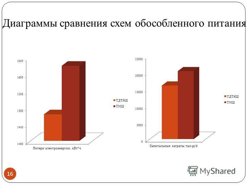 Диаграммы сравнения схем обособленного питания 16