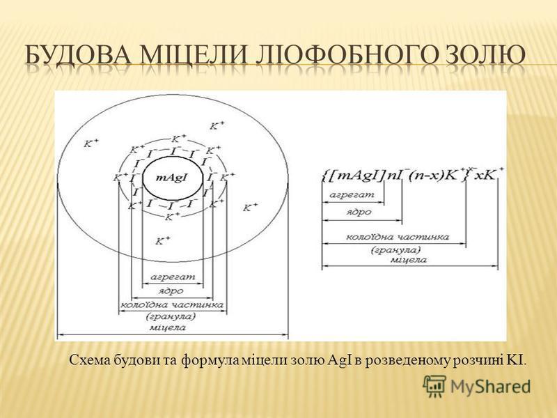 Схема будови та формула міцели золю AgI в розведеному розчині KI.