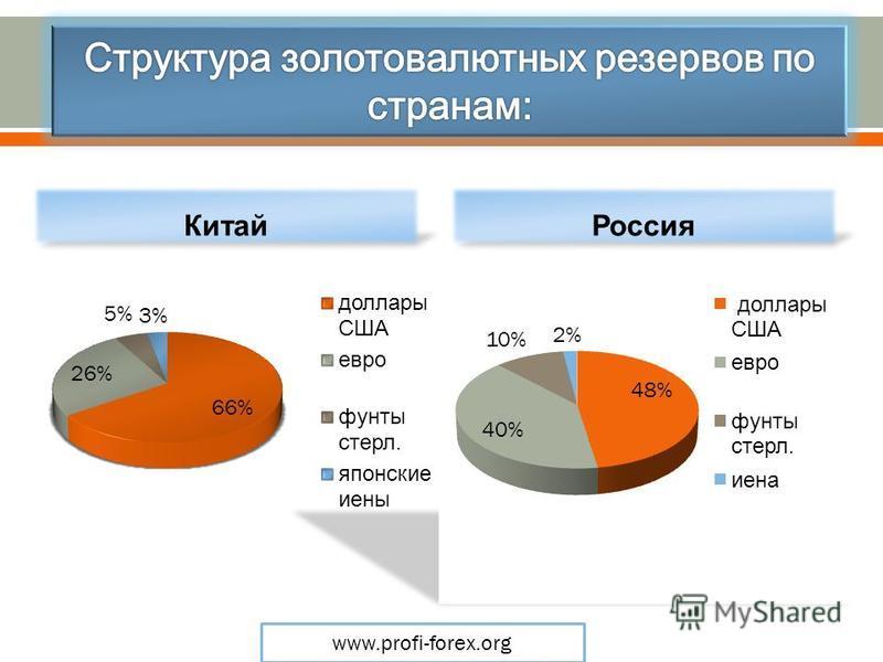 Китай Россия www.profi-forex.org