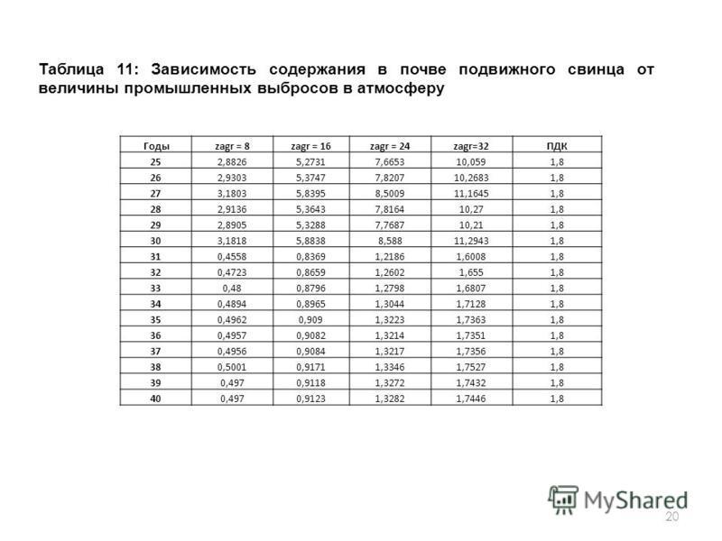 20 Годыzagr = 8zagr = 16zagr = 24zagr=32ПДК 252,88265,27317,665310,0591,8 262,93035,37477,820710,26831,8 273,18035,83958,500911,16451,8 282,91365,36437,816410,271,8 292,89055,32887,768710,211,8 303,18185,88388,58811,29431,8 310,45580,83691,21861,6008