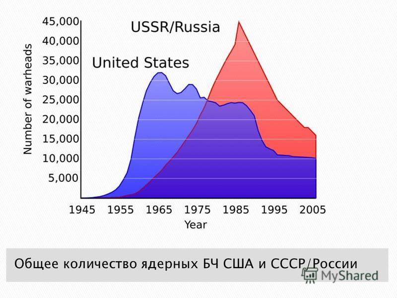 Общее количество ядерных БЧ США и СССР/России