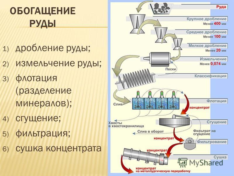 1) дробление руды; 2) измельчение руды; 3) флотация (разделение минералов); 4) сгущение; 5) фильтрация; 6) сушка концентрата